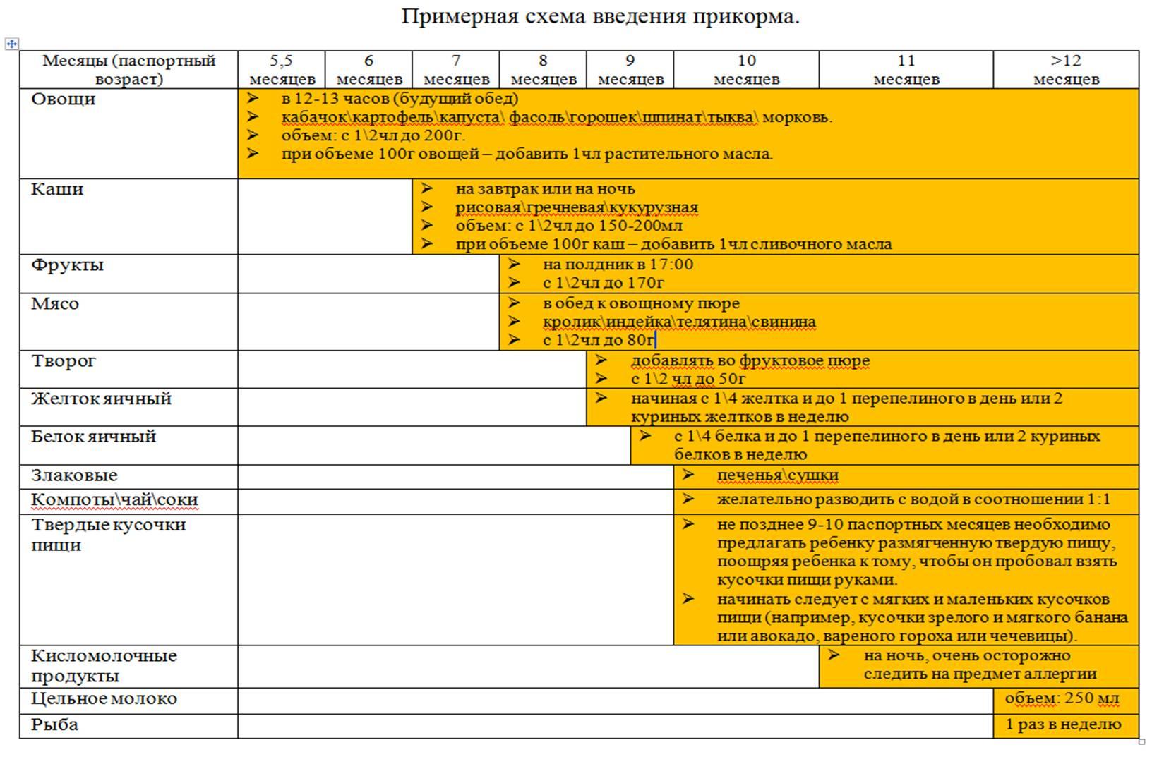 Схема прикорма с каш с 4 месяцев