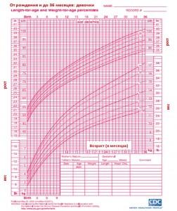 Стандартная кривая роста и веса для девочек от 0 до 36 месяцев жизни.