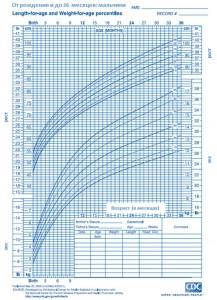 Стандартная кривая роста и веса для мальчиков от 0 до 36 месяцев жизни.
