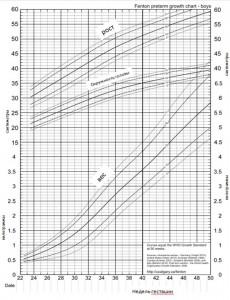 кривая роста недоношенного мальчика