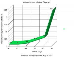 Trisomy21_graph