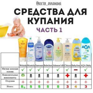 Аллергия на детский гель для купания
