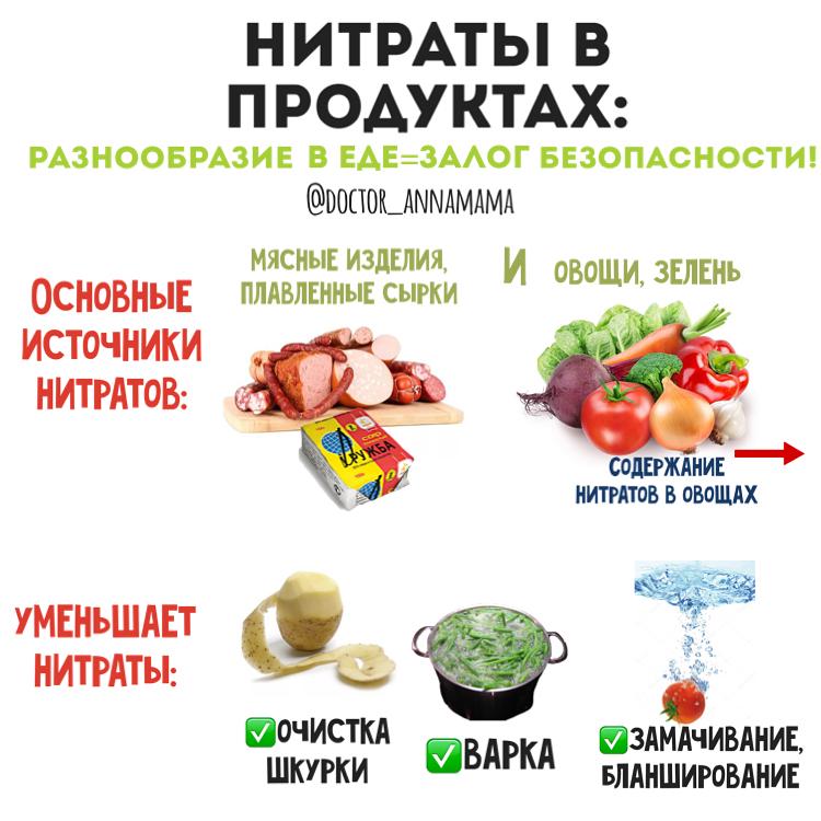 Распределение нитратов в