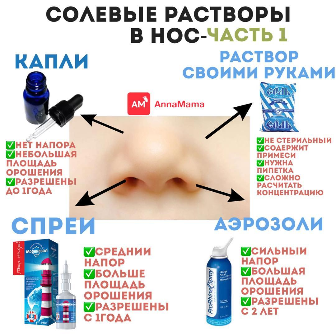 Солевой раствор для промывания носа в домашних условиях рецепт